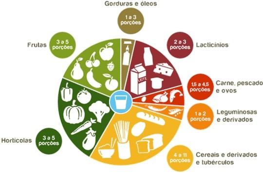 Alimentação Saudável 💙