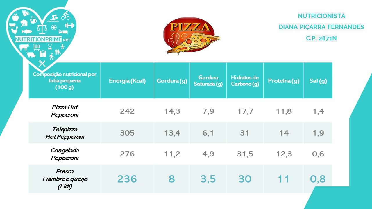 Valores energéticos e nutricionais de algumas Pizzas 🍕💙