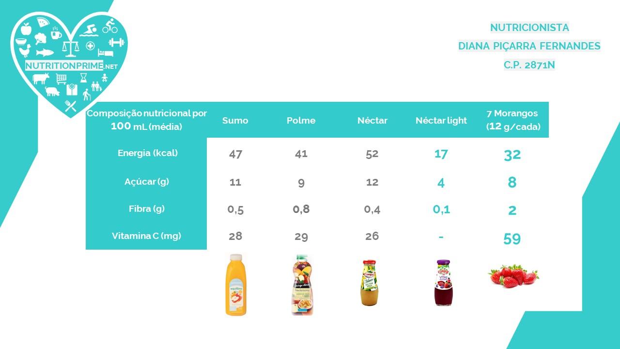 Distinção entre Sumo 100% de fruta X Polme X Néctar 🍹🍓🔎💙