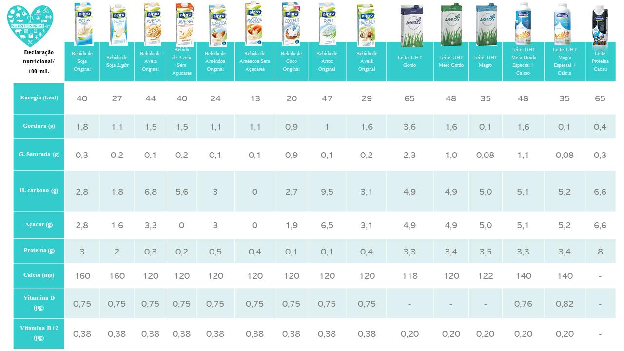 Composição nutricional do Leite e bebidas Vegetais 🐄🍚🥛💙