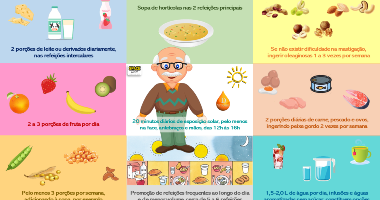COVID-19 & ESTADO NUTRICIONAL DOS IDOSOS👩🦳👨🦳